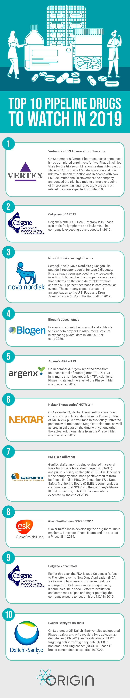 Top 10 Pipeline Drugs to Watch in 2019 | Origin Pharma Packaging